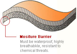 mositure barrier must be waterproof, highly breathabkle, resistant to chemical threats